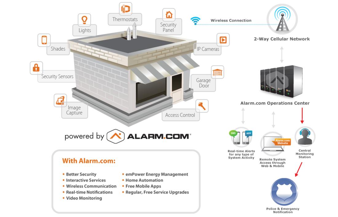alarm com system info